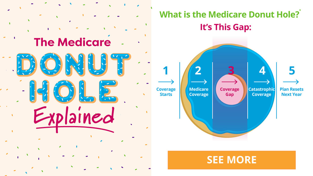 Medicare Part D >> Covering The Medicare Part D Donut Hole